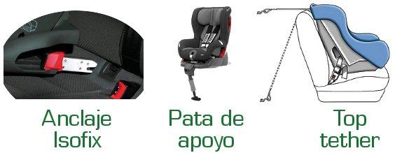 Qu es el sistema isofix y el top tether para sillas for Sillas de coche con isofix