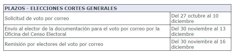 Qu plazo hay para solicitar el voto por correo para las for Oficina del censo electoral