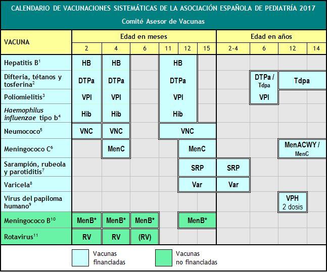 Calendario De Vacunas Infantil.Nuevo Calendario De Vacunacion Infantil 2017 Vacunas Gratuitas Y De